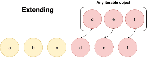 Python Lists: Append vs Extend (With Examples) - Afternerd