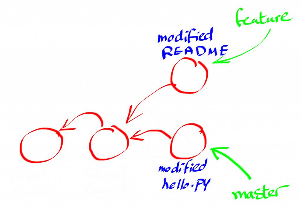 Learn Git (A Tutorial for Beginners) - Afternerd