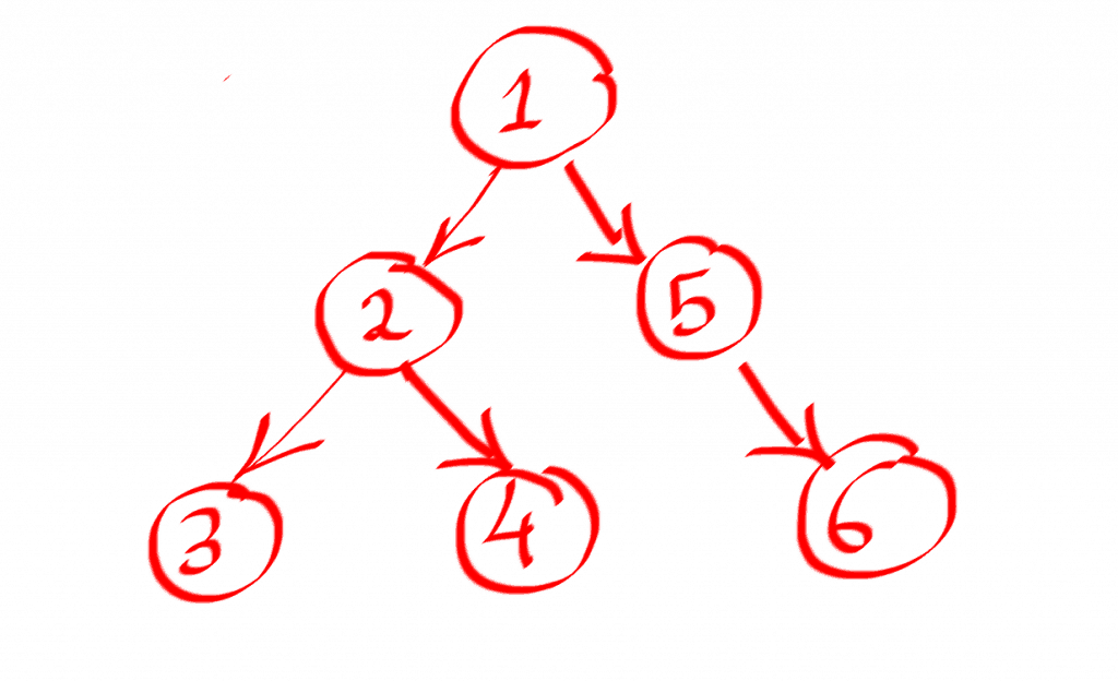 Python: Flatten Binary Tree to Linked List - Afternerd